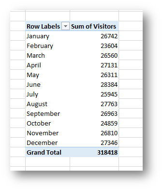 Sorting Months Chronologically in Pivot Tables